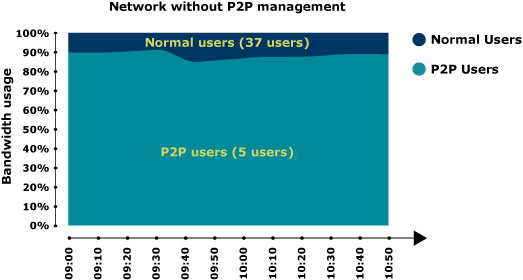 Graph showing P2P-without-User Load Balancing