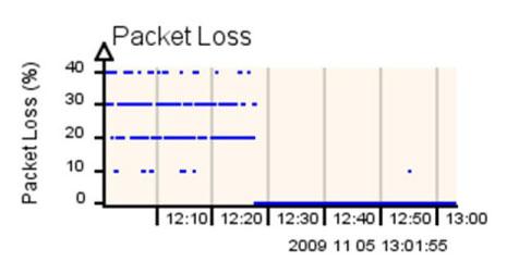 QoS_PacketLoss_percent