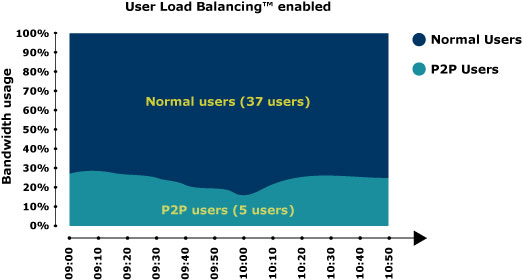 Graph showing P2P with User Load Balancing