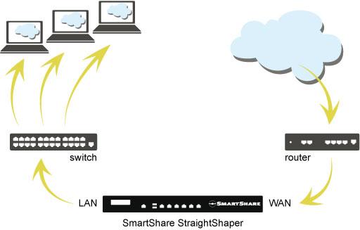 quickguide installation/deployment-StraightShaper