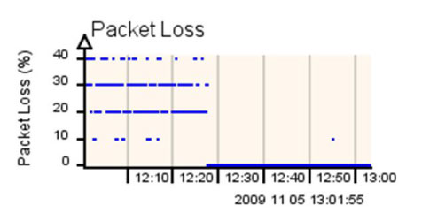 Dynamic quality of service_PacketLoss_percent