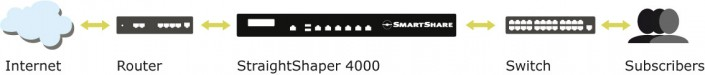 StraightShaper 4000 deployment