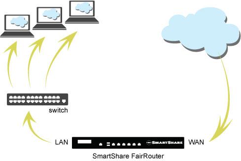 Quickguide deployment/installation FairRouter