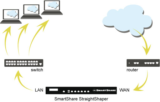 Illustration of SmartShare StraightShaper deployment