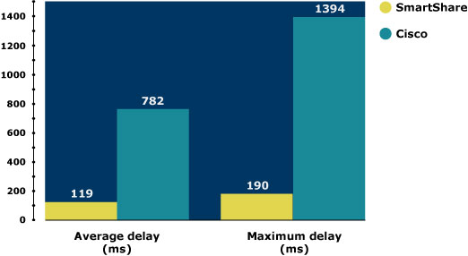Dynamic quality of service_Average Delay SmartShare versus Cisco