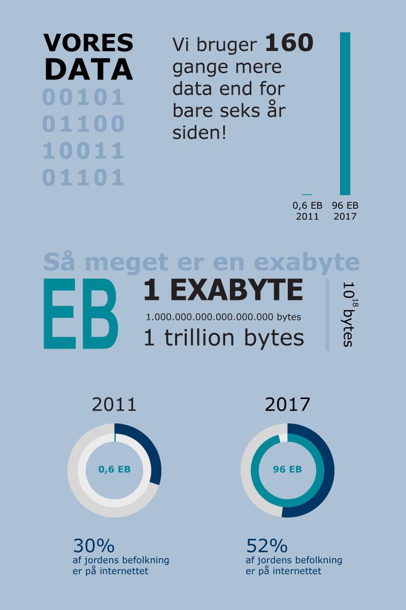 Trafikken på nettet fra 2011 - 2017